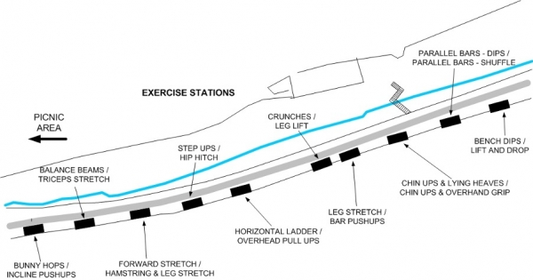 Exercise stations plan - 2
